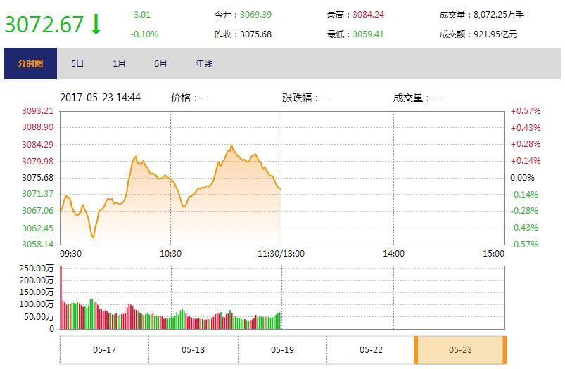 今日午盘:多只蓝筹股创新高 沪指调头下跌0.10%