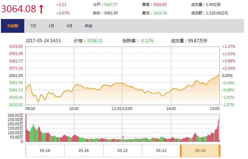 今日收盘:创业板涨逾1% 沪指尾盘拉升收红
