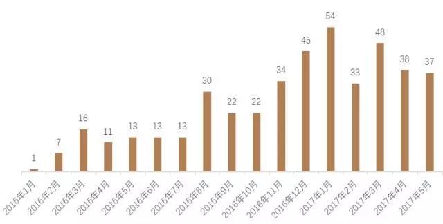 图1 2016年至今A股IPO节奏变化