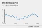 5月财新中国制造业PMI降至49.6 近11个月首次低于50