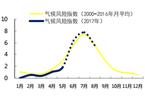 中国气候指数报告:主汛期气候风险偏强
