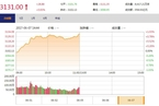 今日午盘:高送转概念股再度活跃 三大股指放量上行
