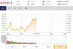 今日午盘:消费股领涨 沪指震荡拉升翻红