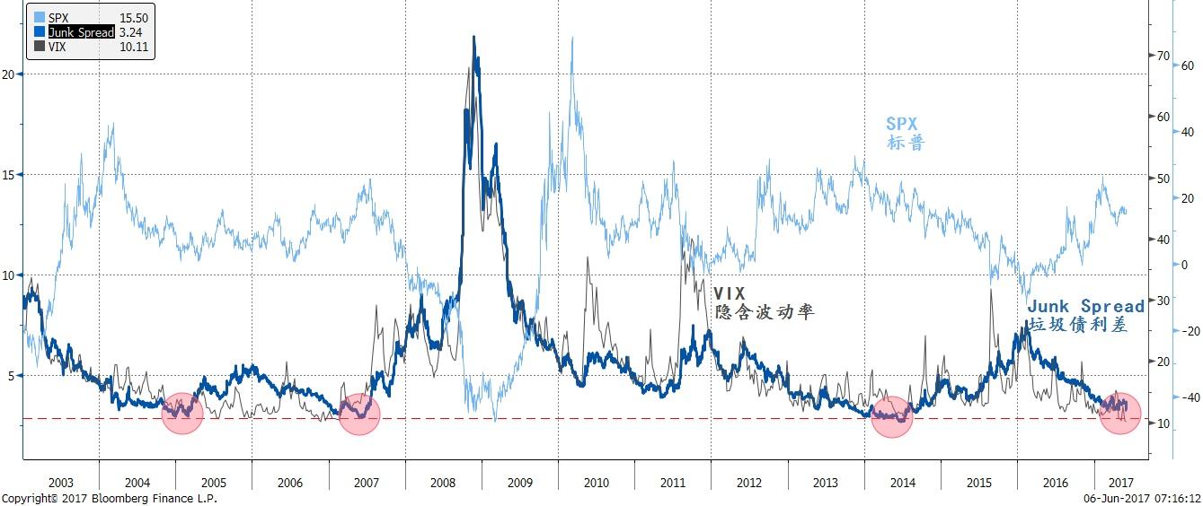 焦点图表一:垃圾债利差和VIX市场隐含波动率接近历史低位,显示市场风险偏好高昂