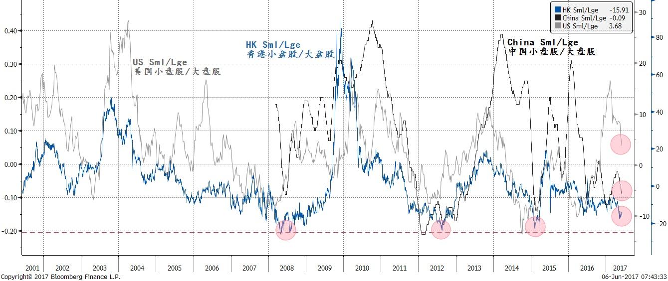 焦点图表三:大盘股跑赢小盘股是一个全球现象;中国的离岸、在岸市场比美国表现得更加显着