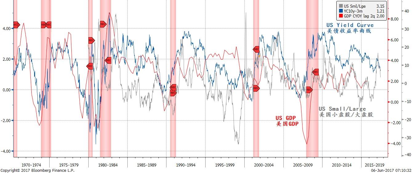 焦点图表四:以史为鉴,全球范围内的大盘股跑赢其实暗示着经济增长将放缓
