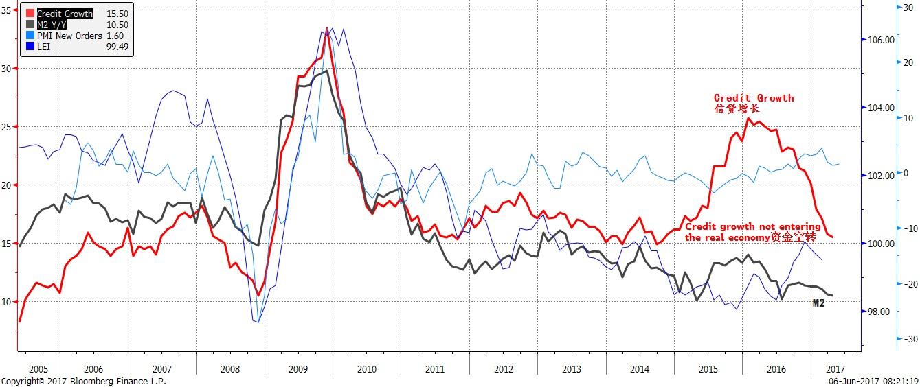 焦点图表七:信贷增速放缓,并接近广义货币的增长;金融监管逐渐生效