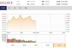 今日午盘:创业板跌幅收窄 上证50冲高回落