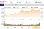 今日收盘:锂电池概念股迎涨停潮 沪指上涨0.44%