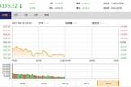 今日午盘:安邦概念股集体下挫 上证50指数跳水跌逾1%
