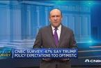 CNBC调查:市场预期美联储6月14日将加息