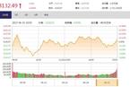 今日收盘:茅台放量跌2% 白马股失宠创业板涨1.43%