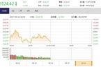 今日午盘:王者荣耀概念股爆发 沪指震荡下跌0.26%