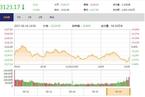 今日收盘:上证50四连阴 沪指窄幅震荡跌0.30%