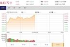 今日午盘:券商股领涨 沪指震荡回升涨0.66%