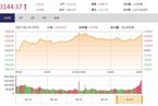 今日收盘:上证50大涨结束四连阴 沪指上涨0.68%