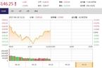 今日午盘:特斯拉概念股爆发 沪指盘整创业板涨0.91%