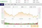 今日收盘:A股冲关MSCI在即 沪指震荡下跌0.14%