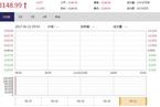 今日开盘:A股成功闯关MSCI 沪指上涨0.29%