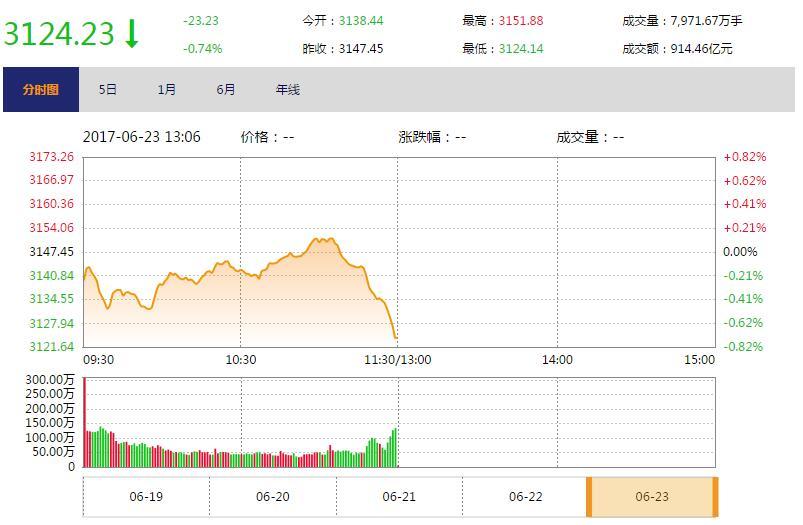 今日午盘:沪指跳水下跌0.74% 地产股逆势走强