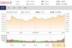 今日收盘:创业板指冲高回落 沪指震荡上涨0.47%