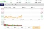今日午盘:次新股逆势领涨 沪指横盘震荡跌0.18%