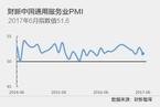 6月财新中国服务业PMI降至51.6