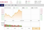 今日午盘:权重股复苏非银领涨 沪指震荡飘红