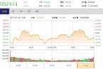 今日收盘:次新股指数跌近5% 沪指震荡下跌0.17%