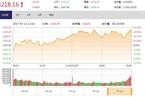 今日收盘:金融股引领上攻 沪指回升结束三连阴
