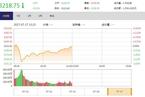 今日午盘:金融股护盘 创业板指暴跌近3%