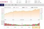 今日收盘:周期股掀涨停潮 沪指收复3200点涨逾1%
