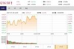 今日午盘:金融股调整 创业板指站上1700点涨逾1%