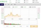 今日午盘:金融股回调领跌 沪指弱势震荡跌0.21%