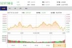 今日收盘:创业板指冲高回落 沪指横盘震荡跌0.21%