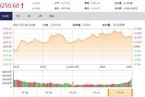 今日收盘:军工股午后拉升领涨 上证50再创新高