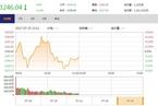 今日午盘:钢铁军工回调领跌 沪指窄幅震荡跌0.14%