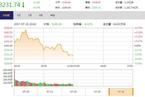 今日午盘:白马股跳水领跌 沪指冲高回落跌0.37%