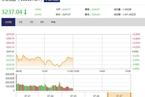 今日午盘:创业板爆发涨逾2% 沪指盘中失守10日均线