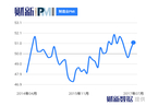 财新PMI分析|制造业景气继续回升 下行压力犹存