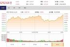 今日收盘:新华保险涨停 金融股助推沪指逼近3300点