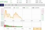 今日午盘:创业板指涨逾1% 沪指弱势震荡跌0.24%