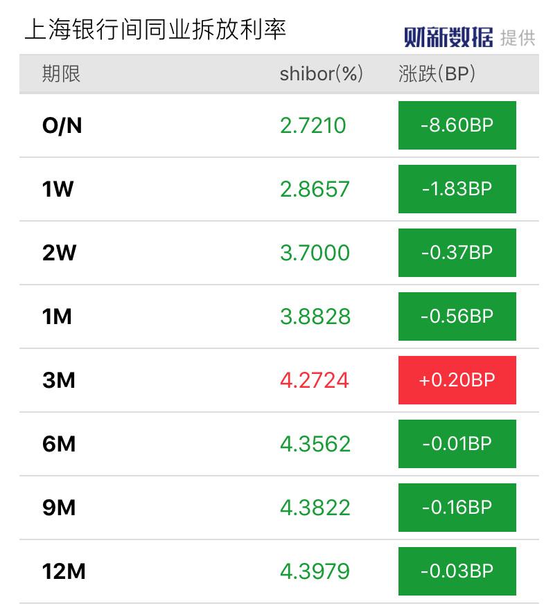 上海银行同业间拆放利率