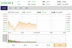 今日午盘:创业板指冲高回落 沪指弱势震荡跌0.17%
