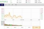 今日午盘:雄安概念股卷土重来 沪指弱势震荡跌0.20%