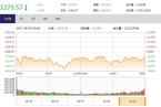 今日收盘:消费周期联手上涨 沪指横盘震荡跌0.19%
