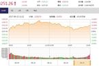 今日收盘:金融股欲振乏力 沪指冲高回落涨0.43%