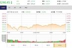 今日收盘:创业板盘中收复半年线 沪指震荡跌0.15%