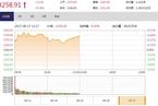 今日午盘:资源股卷土重来 沪指震荡上涨0.38%