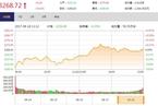 今日收盘:金融股午后拉升 沪指反弹微涨